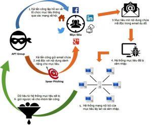 Chiến thuật thường thấy của một cuộc tấn công APT.(Nguồn tham khảo: infosecinstitute.com)