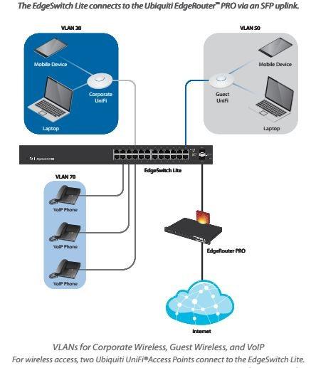Switch Gigabit 24 port Ubiquiti EdgeSwitch ES-24-LITE