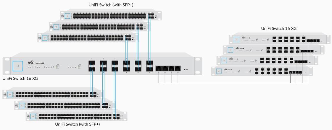 Switch 16 cổng 10Gb Unifi US 16 XG 9