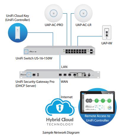 Switch Gigabit PoE 16 Port Unifi US 16 150W 10 result