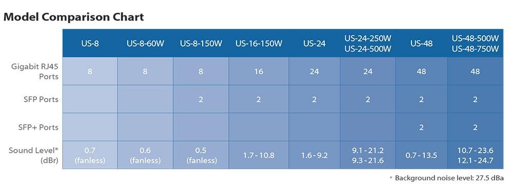 Switch Gigabit PoE 8 port Unifi US-8-150W