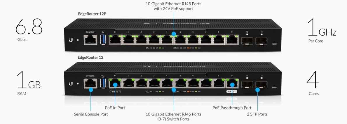 Router và Cân Bằng Tải Ubiquiti EdgeRouter 12 (ER-12)