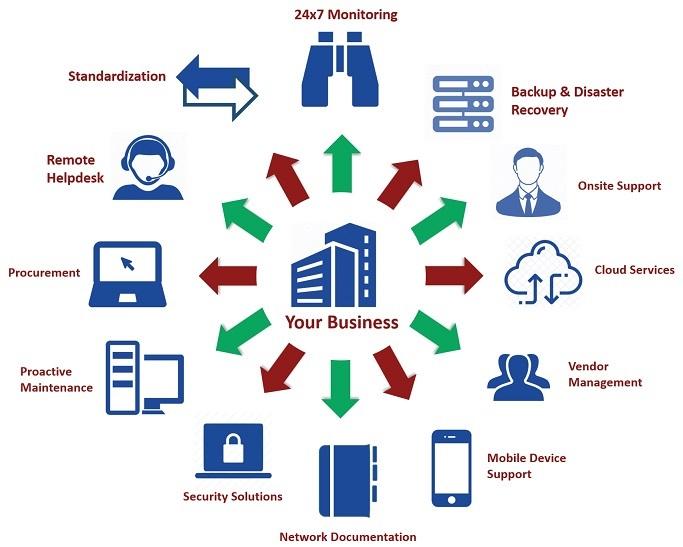 Dịch vụ IT Support chuyên nghiệp