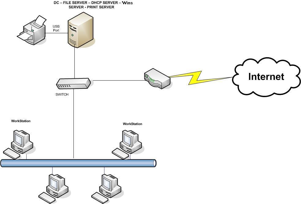 hệ thống mạng