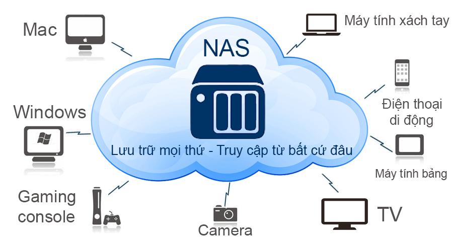 ổ cứng mạng NAS