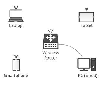 access point va router 1 1