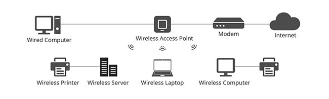 access point va router 2 1